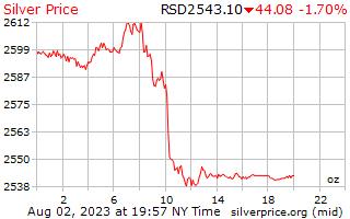 1 天銀價格每盎司在塞爾維亞第納爾