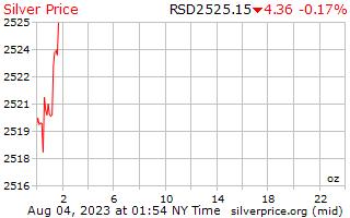 يوم 1 الفضة سعر أوقية (الاونصة) في الدينار الصربي