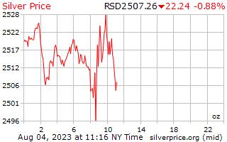 1 dag zilveren prijs per Ounce in Servische Dinar