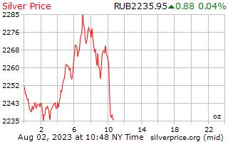 1 hari perak harga per ons di Rusia Rubel