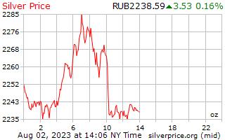 1 दिन चांदी के दाम प्रति औंस रूसी Rubles में