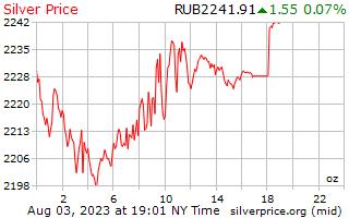 1 giorno in argento prezzo per oncia in rubli russi