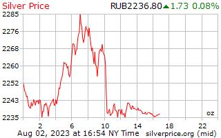 1 ngày bạc giá cho một Ounce trong Rúp Nga