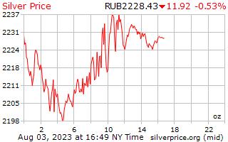 1 Tag Silber Preis pro Unze in russische Rubel