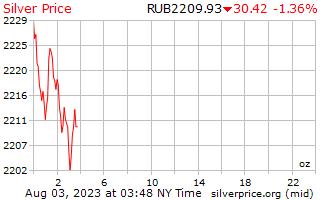 1 天银价格每盎司俄罗斯卢布