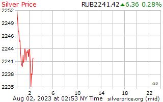 1 天銀價格每盎司俄羅斯盧布