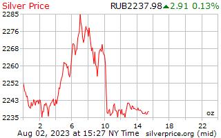 1 Day Silver Price per Ounce in Russian Rubles