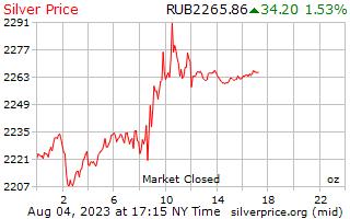 1 día de plata precio por onza en rublos rusos