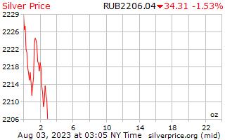 1 日シルバー ロシア ルーブルで 1 オンス当たり価格