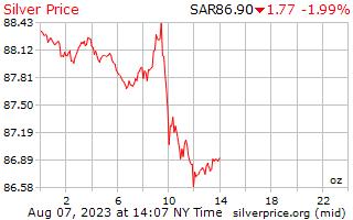 1 день серебро Цена за унцию в риялах Саудовской Аравии