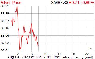 1 天银价格每盎司沙特阿拉伯里亚尔