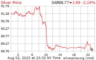 1 giorno in argento prezzo per oncia in Saudi Arabian Riyal