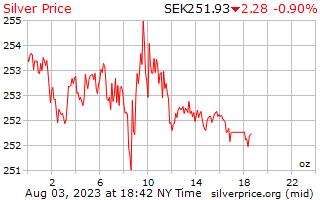1 dag zilveren prijs per Ounce in Zweedse Krona