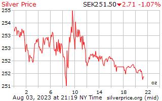 يوم 1 الفضة سعر أوقية (الاونصة) في الكرونا السويدية