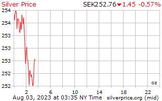 1 день серебро Цена за унцию в шведских кронах