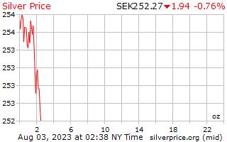 1 Day Silver Price per Ounce in Swedish Krona