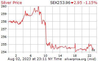 1 天银价格每盎司的瑞典克朗