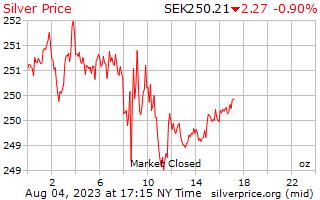 1 天銀價格每盎司的瑞典克朗