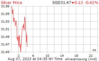 1 jour d'argent prix par once en Dollars Singapouriens