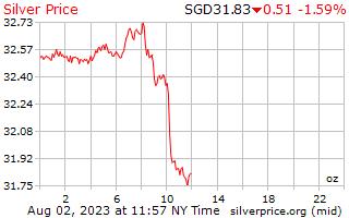 1 giorno in argento prezzo per oncia in dollari di Singapore