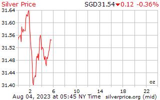 1 día de plata precio por onza en dólares de singapurenses