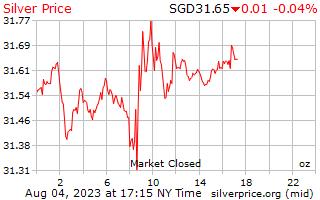 1 日シルバー シンガポール ドル、1 オンス当たりの価格