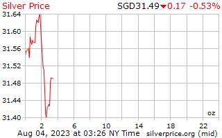 1 hari perak harga per ons dalam dolar Singapura