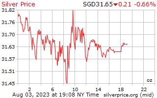 Preço por onça em Singapura dólares de prata de 1 dia