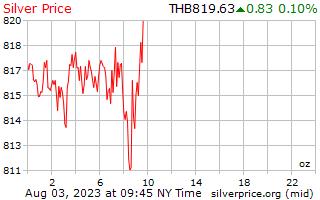 1 天银价格每盎司在泰铢