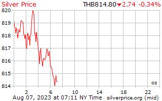 1 天銀價格每盎司在泰銖
