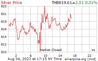 يوم 1 الفضة سعر أوقية (الاونصة) في البات التايلندي