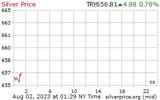 1 dia de prata preço por onça em Lira turca