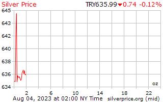 يوم 1 الفضة سعر أوقية (الاونصة) في الليرة التركية