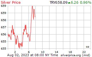 1 Day Silver Price per Ounce in Turkish Lira