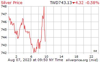 Preço por onça em taiwanês novos dólares de prata de 1 dia