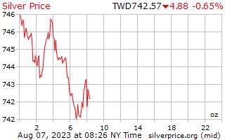 1 日シルバー新しい台湾ドルの 1 オンス当たりの価格