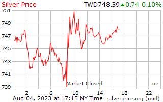 1 दिन चांदी के दाम प्रति औंस नए ताइवानी डॉलर में