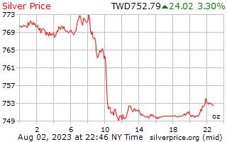 1 jour d'argent prix par once en Dollars taïwanais de nouveau