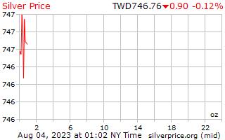 1 hari Perak harga per auns dalam dolar baru Taiwan
