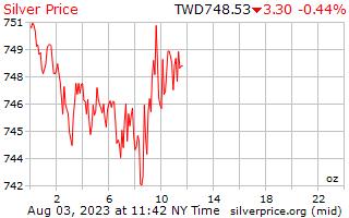 1 ngày bạc giá cho một Ounce trong đô la Đài Loan mới