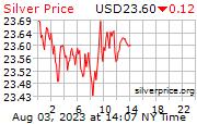 Quotazione argento in dollari all'oncia real time