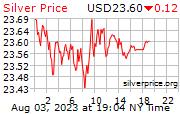 SilverPrice.Org