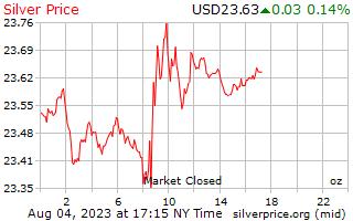 Precio por onza en dólares de plata de 1 día