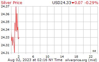 1 יום כסף מחיר לאונקיה בדולרים של ארה ב