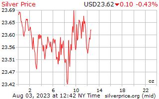 1 天银价格每盎司美元