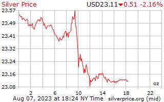 Gold kaufen preis pro gramm