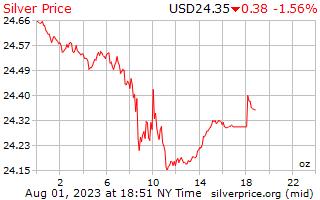 Preço por onça em dólares de prata de 1 dia