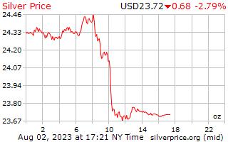 1 ngày bạc giá mỗi Ounce bằng đô la Mỹ