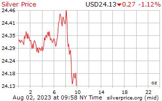 1 день серебро Цена за унцию в долларах США