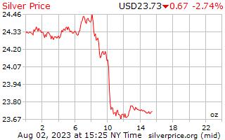 1 hari perak harga per ons dalam US dolar